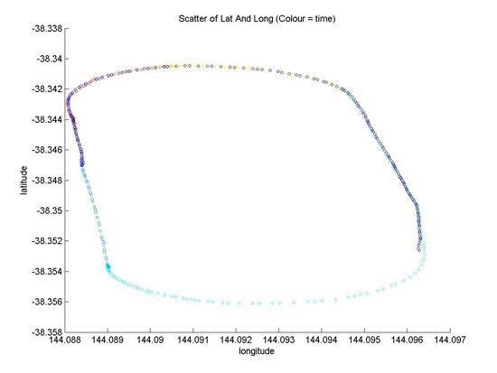 Figure 5. Altitude profile developed in MATLAB.