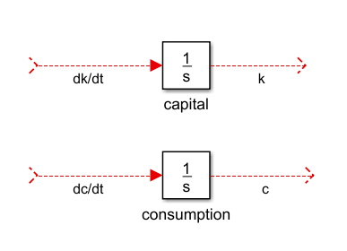 Figure 5. Integrator blocks for k and c. The  red lines indicate signals not yet connected to other blocks.