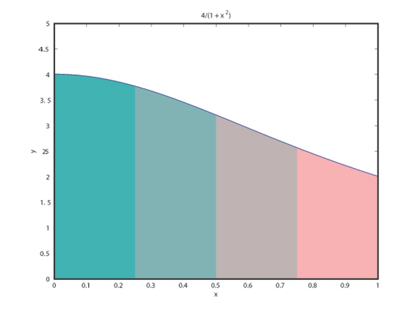 Solving Large-Scale Linear Algebra Problems Using SPMD and ...