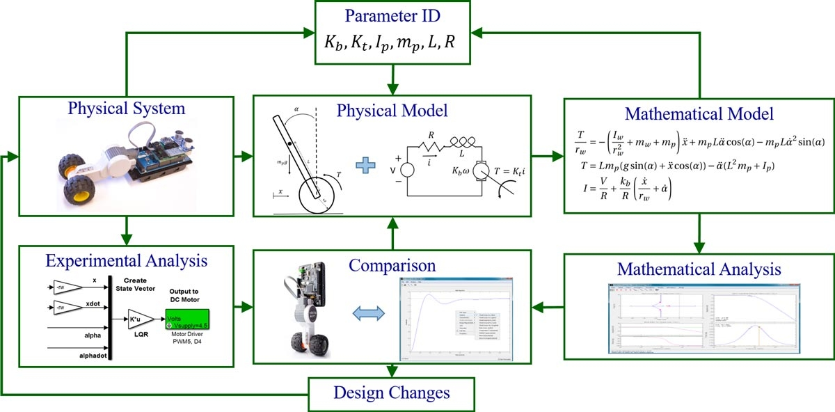 Figure 4. Dynamic system investigation process for the inverted pendulum project.