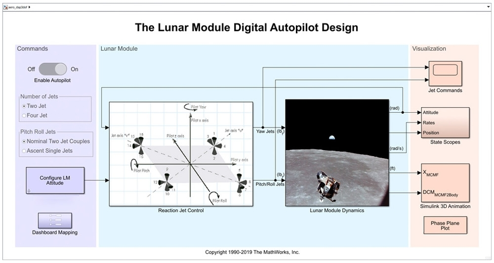 Figure. 4. Top-level Simulink model of the Lunar Module digital autopilot.