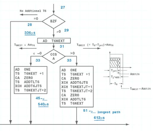 Figure 2. Original flowchart from 1966 showing the software design for a piece of the jet select logic code written in assembly language.