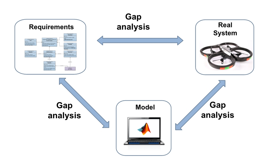 Figure 1. The gap analysis technique, which investigates differences between requirements, a system model, and a real system.