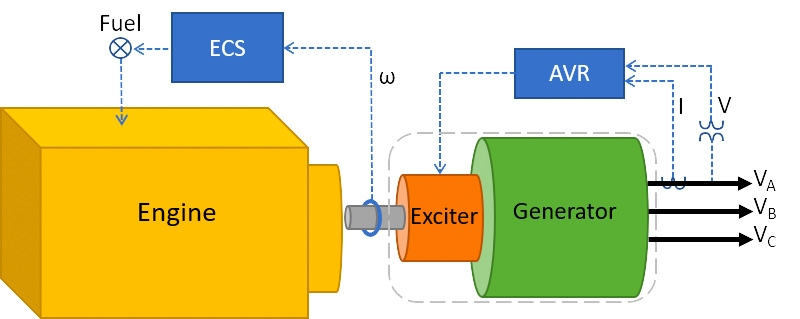 Figure 1. Genset diagram.