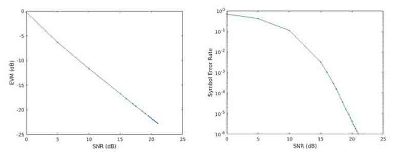 Figure 2. Plots of EVM (left) and SER (right) as a function of signal-to-noise ratio (SNR)