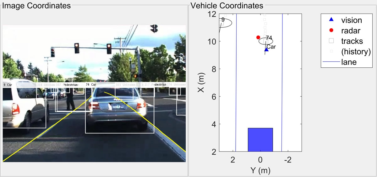 Figure 4. The multi-object tracker, used here to fuse radar data and vision detection data to produce a more accurate estimate of the vehicle's location.