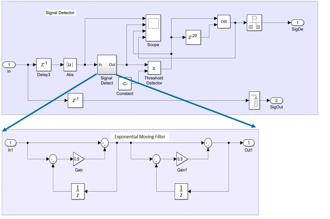 Wireless Transceiver Design And Network Modeling In Simulink Example Function Block Diagrams Figure 6 Signal Detector Model