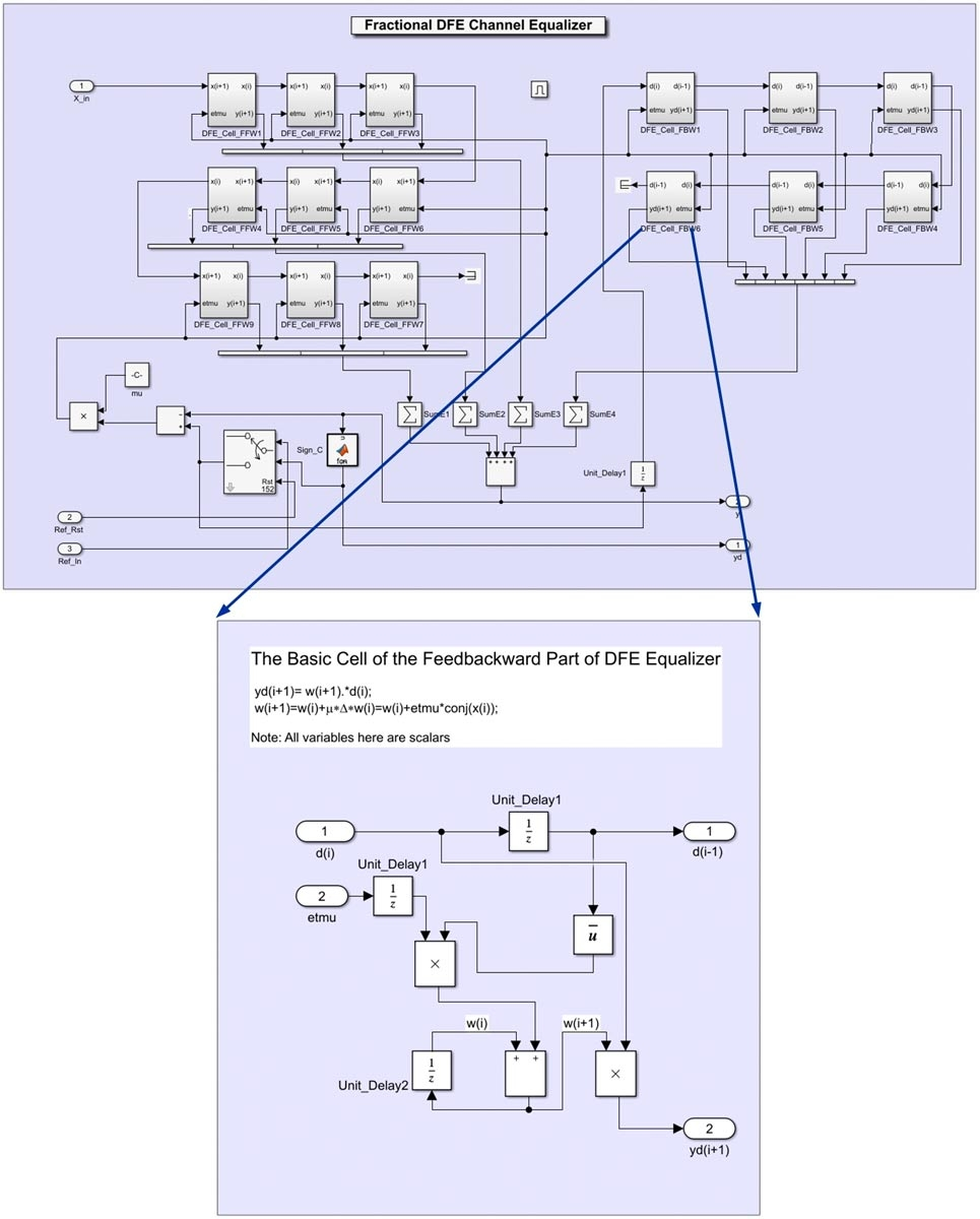 Wireless Transceiver Design And Network Modeling In Simulink Example Function Block Diagrams Figure 8 Dfe Model