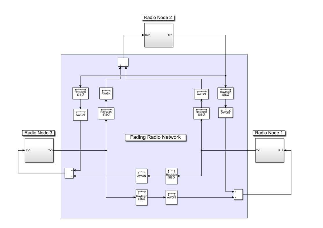 Wireless Transceiver Design and Network Modeling in Simulink