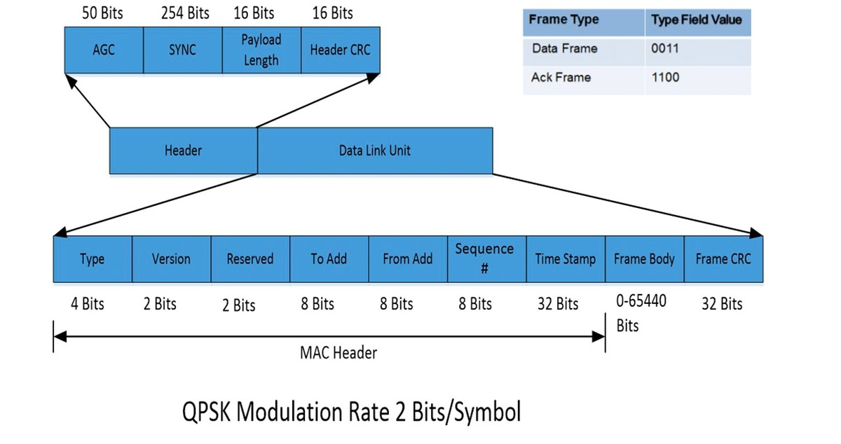 Wireless Transceiver Design And Network Modeling In