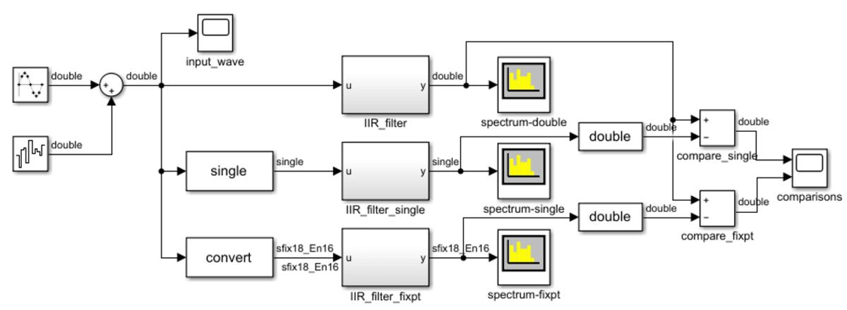 Figure 4. a. Three implementations of an IIR filter with noisy sine wave input.