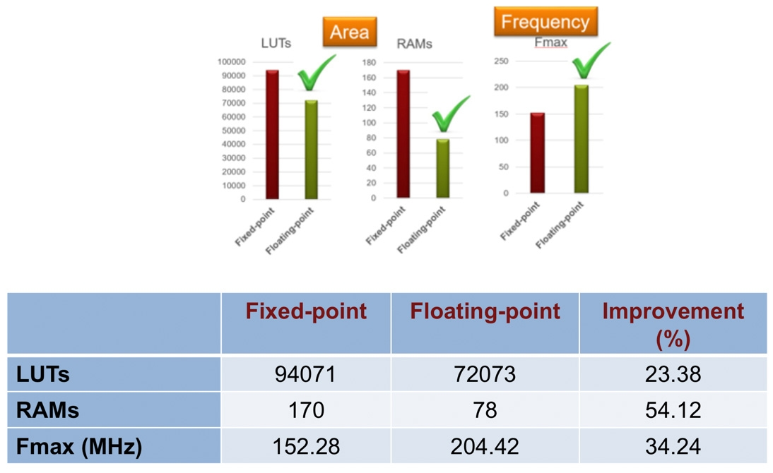 Figure 11. Comparison of fixed-point and floating-point implementations of the electric vehicle model.