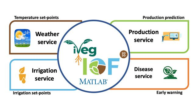 The greenhouse models as a service system (GMaaS) developed by Universidad de Almería researchers.