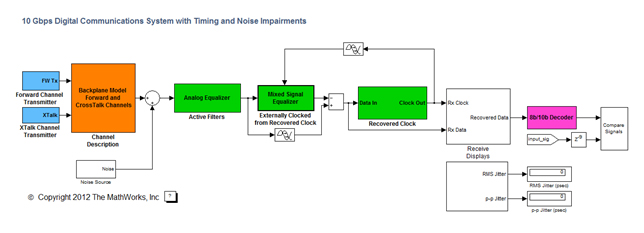 accelerating serdes simulation - matlab & simulink, Wiring block