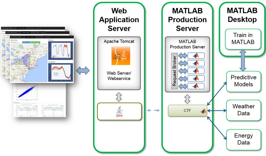 Data-Driven Insights with MATLAB Analytics: An Energy Load