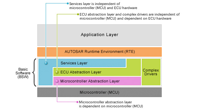Developing and Testing AUTOSAR Software Components and