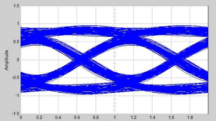 Accelerating Serdes Simulation Matlab Amp Simulink