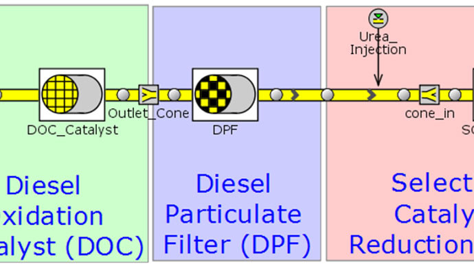 Optimizing A Diesel Engine Aftertreatment System With