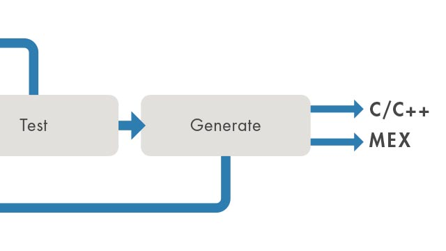 The Joy of Generating C Code from MATLAB - MATLAB & Simulink