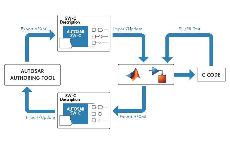 autosar support in matlab and simulink