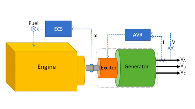 Using a Digital Twin to Predict the Real-Time Performance of