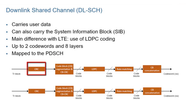 Learn about downlink data transmission in 5G NR. Explore the downlink shared channel chain, which includes LDPC coding, layer mapping, resource element allocation for PDSCH transmission, PDSCH mapping, and precoding.