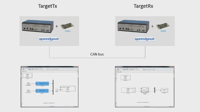 Communicate between two target computers using CAN protocol connectivity with Simulink Real-Time.