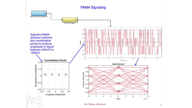 Effects of Phase Noise and Signal to Noise Ratio in PAM4
