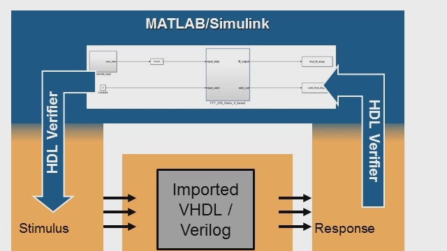 Use HDL Verifier to import handwritten or legacy VHDL or Verilog for cosimulation with Simulink.