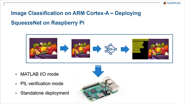 Image Classification on ARM CPU: SqueezeNet on Raspberry Pi Video
