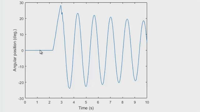 Use counters and timers to control your data acquisition in MATLAB®. You can use these capabilities to measure angular position from a rotary encoder.