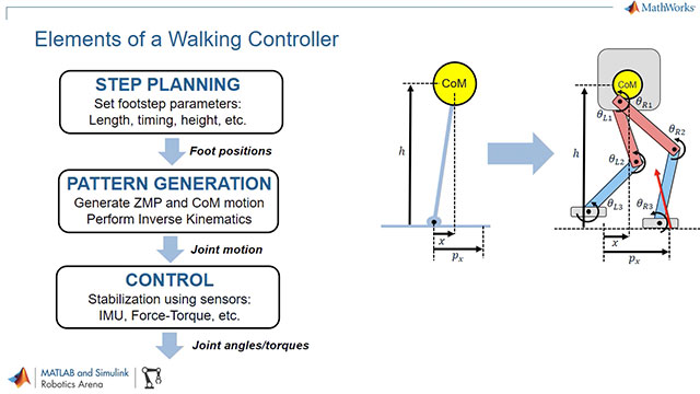 Controlling Robot Manipulator Joints Video - MATLAB & Simulink