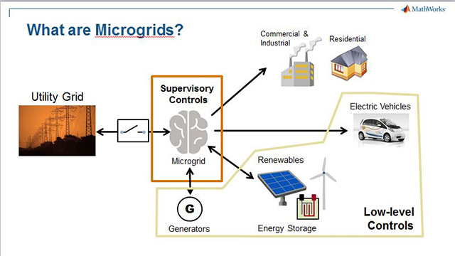 Microgrid System Development and Analysis, Part 1: Introduction to