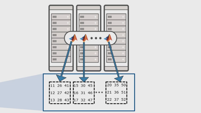 Use Parallel Computing Toolbox™ and MATLAB Distributed Computing Server™ to work with data that exceeds single machine memory, using distributed arrays and overloaded functions across multiple machines.