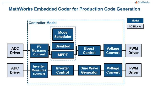Power Control Development With Embedded Coder And Ti C2000