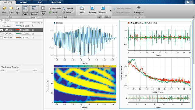 Signal Processing and Machine Learning Techniques for Sensor Data