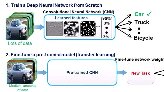 Training Deep Learning Models With Transfer Learning Video Matlab