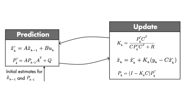 Understanding Kalman Filters, Part 3: Optimal State Estimator Video