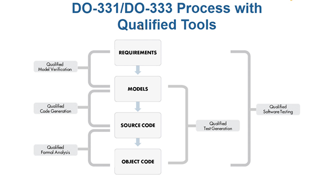 Using Qualified Tools In A DOC Development Process Part - Software testing requirements