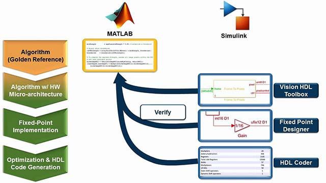 Vision Processing for FPGA - MATLAB & Simulink