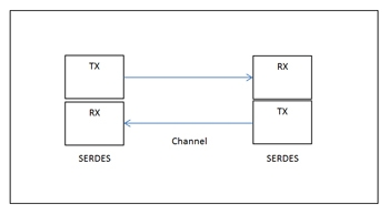 Figure 1: Diagram of a basic SERDES system.