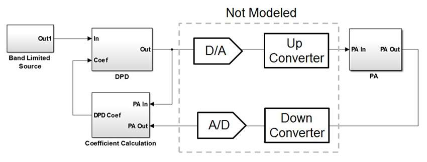 Adaptive Dpd Design A Top Down Workflow Matlab Simulink