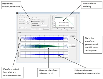 Figure 2. Measurement, data analysis, and visualization GUI.