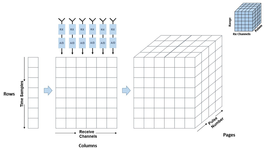 Building and Processing a Radar Data Cube - MATLAB & Simulink
