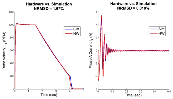 Figure 1. Comparison of simulation results with hardware results for rotor velocity and phase current.