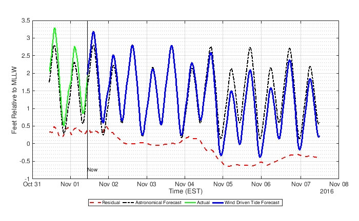 Figure 2. Wind-driven tide forecast plot based on MATLAB machine learning and ThingSpeak.
