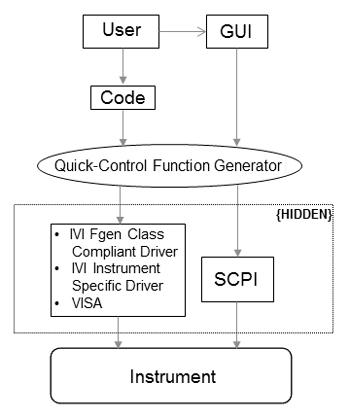 Downloading a Custom Waveform to an Arbitrary Waveform Generator ...