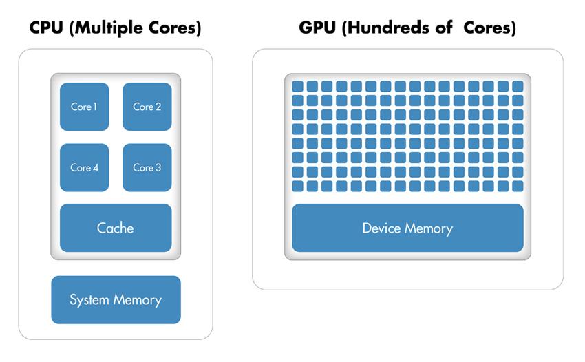 GPU Programming in MATLAB - MATLAB & Simulink