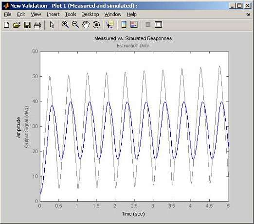 Improve The Fidelity Of Your Simulink Models Using Test Data And