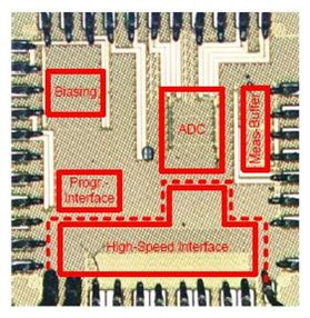 Figure 3. The time-encoded ADC test chip.
